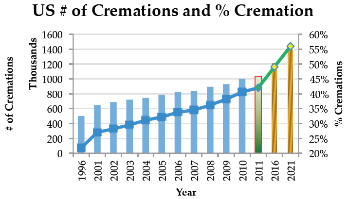 Cremation Growth Rate